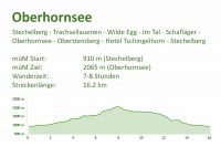 Stechelberg - Oberhornsee