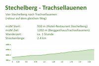 Stechelberg - Trachsellauenen
